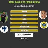 Omar Govea vs Gianni Bruno h2h player stats