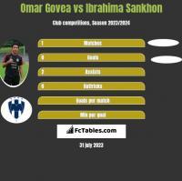 Omar Govea vs Ibrahima Sankhon h2h player stats