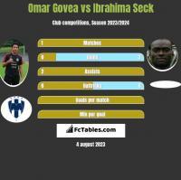 Omar Govea vs Ibrahima Seck h2h player stats