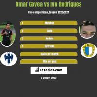 Omar Govea vs Ivo Rodrigues h2h player stats