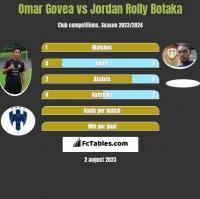 Omar Govea vs Jordan Rolly Botaka h2h player stats