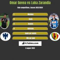 Omar Govea vs Luka Zarandia h2h player stats