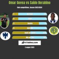 Omar Govea vs Saido Berahino h2h player stats