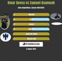 Omar Govea vs Samuel Asamoah h2h player stats