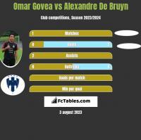 Omar Govea vs Alexandre De Bruyn h2h player stats
