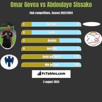 Omar Govea vs Abdoulaye Sissako h2h player stats