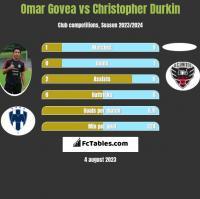 Omar Govea vs Christopher Durkin h2h player stats