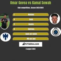 Omar Govea vs Kamal Sowah h2h player stats