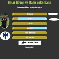 Omar Govea vs Daan Vekemans h2h player stats