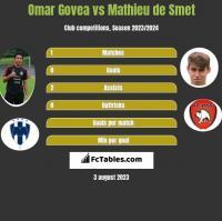 Omar Govea vs Mathieu de Smet h2h player stats