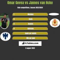 Omar Govea vs Jannes van Hcke h2h player stats