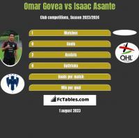 Omar Govea vs Isaac Asante h2h player stats
