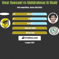 Omar Hawsawi vs Abdulrahman Al Obaid h2h player stats