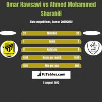 Omar Hawsawi vs Ahmed Mohammed Sharahili h2h player stats