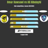 Omar Hawsawi vs Ali Albulayhi h2h player stats