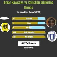 Omar Hawsawi vs Christian Guillermo Ramos h2h player stats