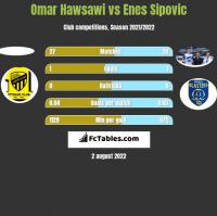 Omar Hawsawi vs Enes Sipovic h2h player stats