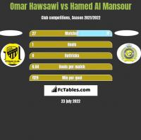 Omar Hawsawi vs Hamed Al Mansour h2h player stats