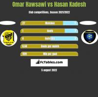 Omar Hawsawi vs Hasan Kadesh h2h player stats