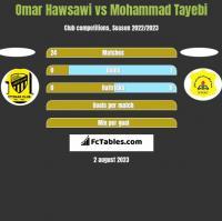 Omar Hawsawi vs Mohammad Tayebi h2h player stats