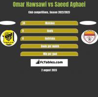 Omar Hawsawi vs Saeed Aghaei h2h player stats