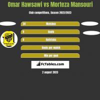 Omar Hawsawi vs Morteza Mansouri h2h player stats