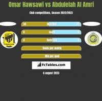 Omar Hawsawi vs Abdulelah Al Amri h2h player stats