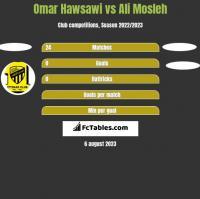 Omar Hawsawi vs Ali Mosleh h2h player stats