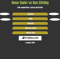 Omar Kader vs Ben Stirling h2h player stats