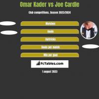 Omar Kader vs Joe Cardle h2h player stats