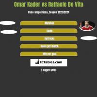 Omar Kader vs Raffaele De Vita h2h player stats