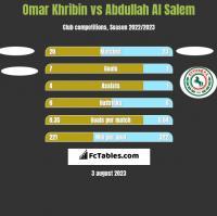 Omar Khribin vs Abdullah Al Salem h2h player stats
