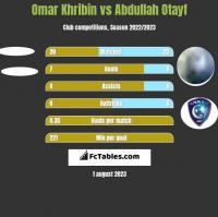 Omar Khribin vs Abdullah Otayf h2h player stats