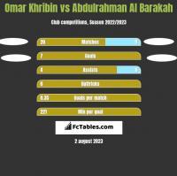 Omar Khribin vs Abdulrahman Al Barakah h2h player stats
