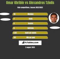Omar Khribin vs Alexandros Tziolis h2h player stats