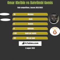 Omar Khribin vs Bafetimbi Gomis h2h player stats