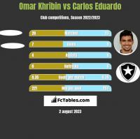 Omar Khribin vs Carlos Eduardo h2h player stats