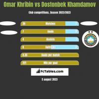 Omar Khribin vs Dostonbek Khamdamov h2h player stats
