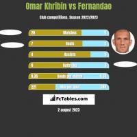 Omar Khribin vs Fernandao h2h player stats
