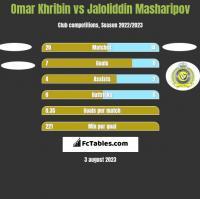 Omar Khribin vs Jaloliddin Masharipov h2h player stats