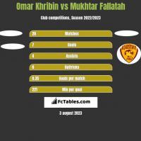 Omar Khribin vs Mukhtar Fallatah h2h player stats