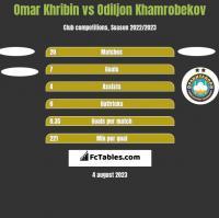 Omar Khribin vs Odiljon Khamrobekov h2h player stats