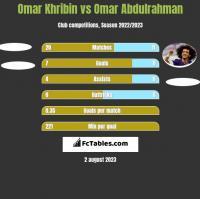 Omar Khribin vs Omar Abdulrahman h2h player stats