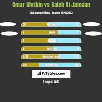 Omar Khribin vs Saleh Al Jamaan h2h player stats