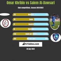 Omar Khribin vs Salem Al-Dawsari h2h player stats
