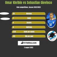 Omar Khribin vs Sebastian Giovinco h2h player stats