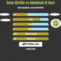 Omar Khribin vs Abdulelah Al Amri h2h player stats