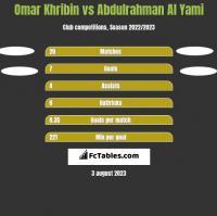 Omar Khribin vs Abdulrahman Al Yami h2h player stats