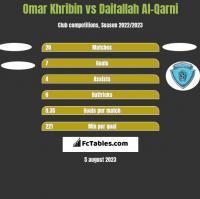 Omar Khribin vs Daifallah Al-Qarni h2h player stats