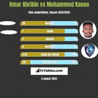 Omar Khribin vs Mohammed Kanoo h2h player stats